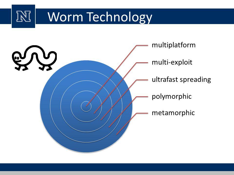 Worm Technology multiplatform multi-exploit ultrafast spreading polymorphic metamorphic