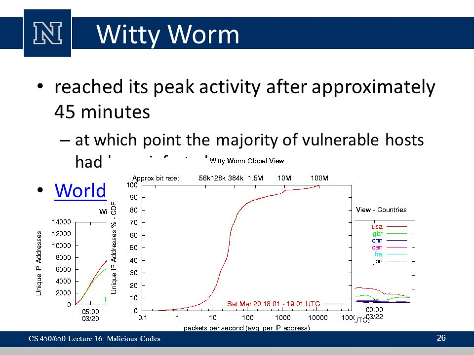 Witty Worm reached its peak activity after approximately 45 minutes – at which point the majority of vulnerable hosts had been infected World USA 26 C