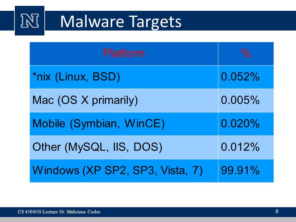 Malware Targets Platform% *nix (Linux, BSD)0.052% Mac (OS X primarily)0.005% Mobile (Symbian, WinCE)0.020% Other (MySQL, IIS, DOS)0.012% Windows (XP SP2, SP3, Vista, 7)99.91% CS 450/650 Lecture 16: Malicious Codes 8