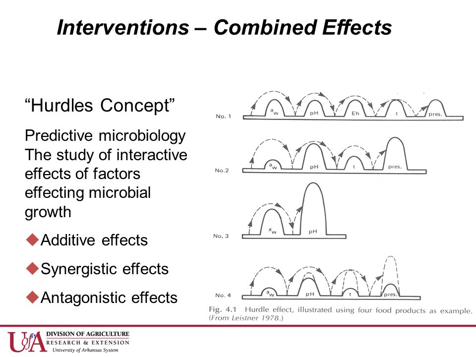 "41 Interventions – Combined Effects ""Hurdles Concept"" Predictive microbiology The study of interactive effects of factors effecting microbial growth "