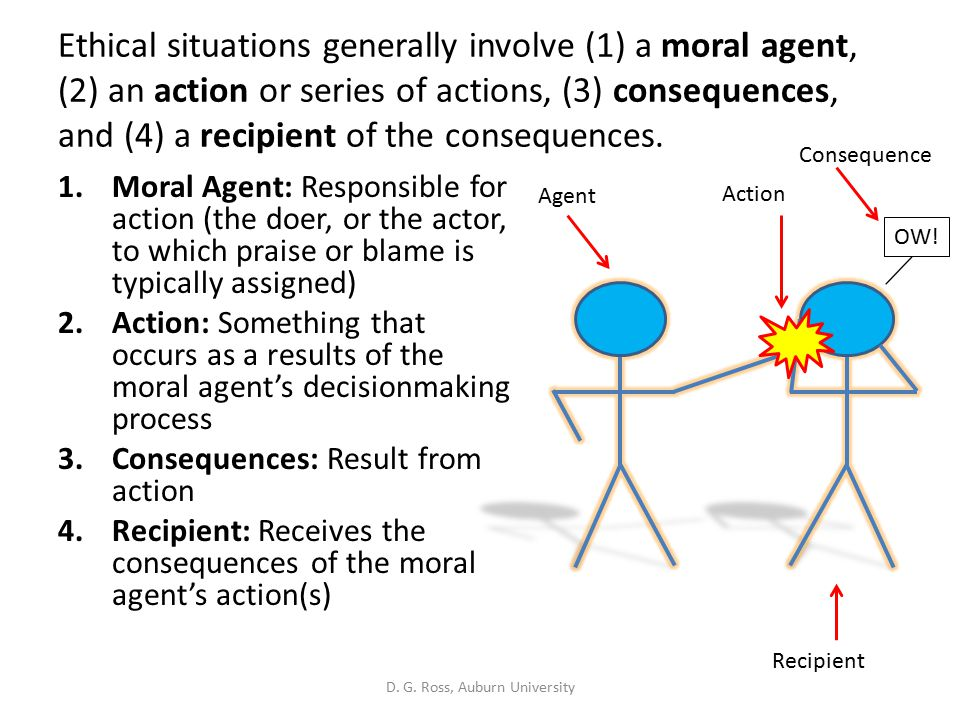 Ethical situations generally involve (1) a moral agent, (2) an action or series of actions, (3) consequences, and (4) a recipient of the consequences.
