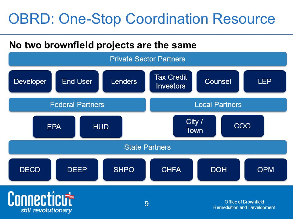 Office of Brownfield Remediation and Development 9 No two brownfield projects are the same OBRD: One-Stop Coordination Resource DECD DEEP OPM SHPO CHFA DOH State Partners EPA HUD Federal Partners City / Town COG Local Partners LEP Counsel Tax Credit Investors End User Developer Private Sector Partners Lenders