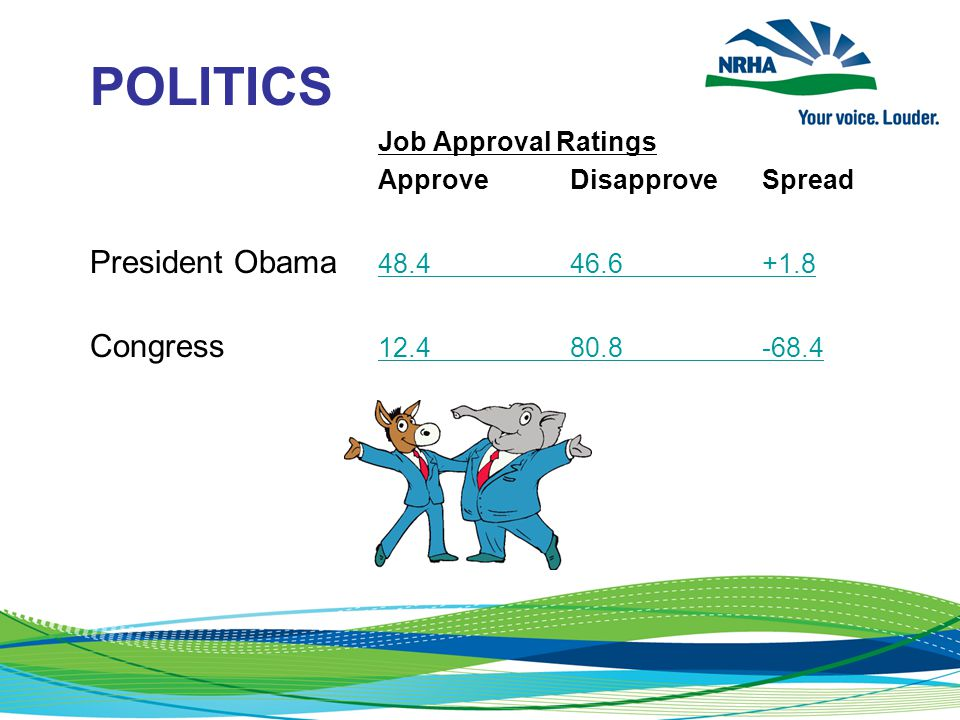 POLITICS Job Approval Ratings ApproveDisapproveSpread President Obama 48.446.6+1.8 48.446.6+1.8 Congress 12.480.8-68.4 12.480.8-68.4