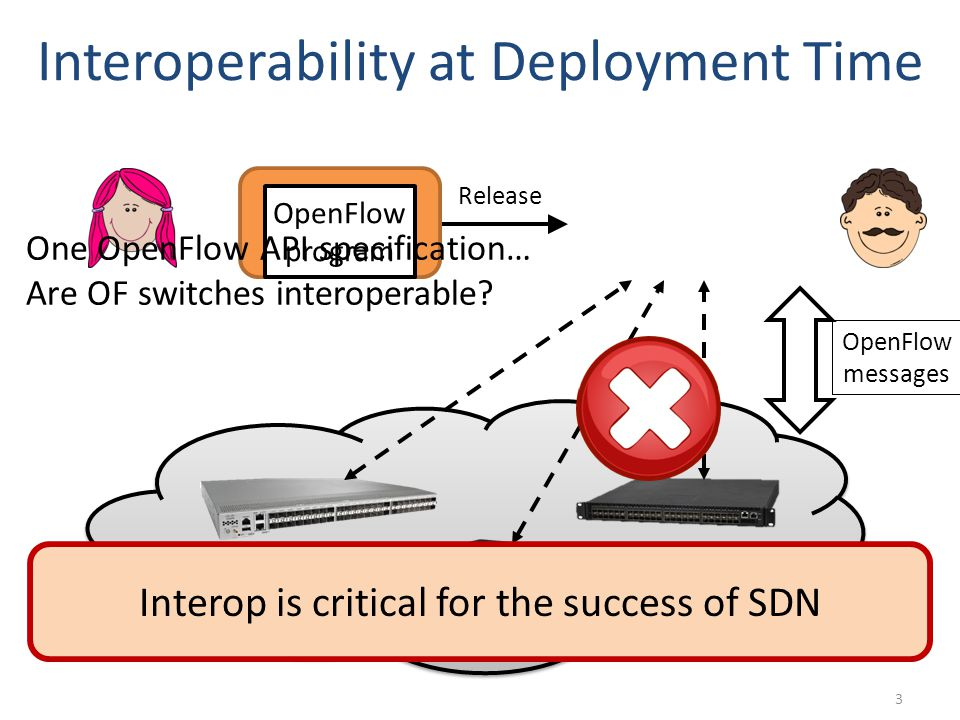 Release Interoperability at Deployment Time 3 OpenFlow program OpenFlow messages One OpenFlow API specification… Are OF switches interoperable.
