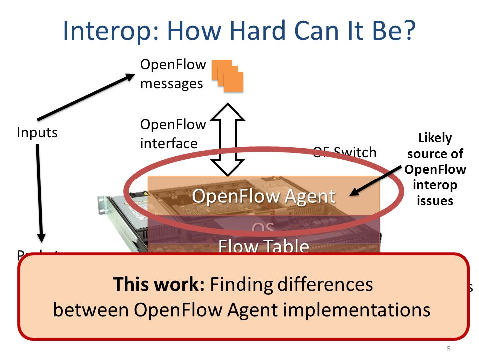 OpenFlow Software Agent 6 Specifications Rapid flux (3 revisions in ~ 1 year) Ambiguities Specifications  Implementation Implementation freedom Vendors may not follow the specs Testing, testing and testing… Switch software is not provably correct 