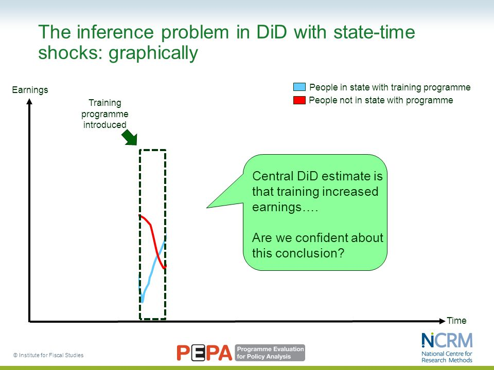 © Institute for Fiscal Studies The inference problem in DiD with state-time shocks: graphically Earnings Time Training programme introduced Central DiD estimate is that training increased earnings….