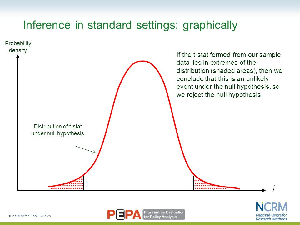 © Institute for Fiscal Studies Inference in standard settings: graphically Probability density Distribution of t-stat under null hypothesis If the t-stat formed from our sample data lies in extremes of the distribution (shaded areas), then we conclude that this is an unlikely event under the null hypothesis, so we reject the null hypothesis