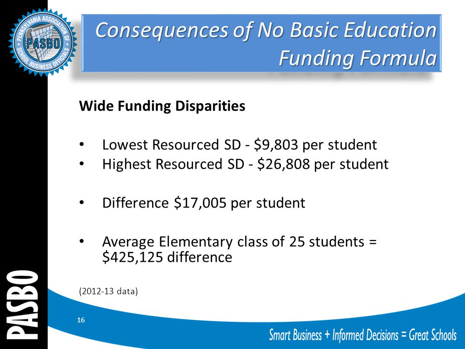 16 Wide Funding Disparities Lowest Resourced SD - $9,803 per student Highest Resourced SD - $26,808 per student Difference $17,005 per student Average