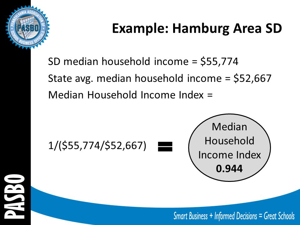 Example: Hamburg Area SD SD median household income = $55,774 State avg. median household income = $52,667 Median Household Income Index = 1/($55,774/
