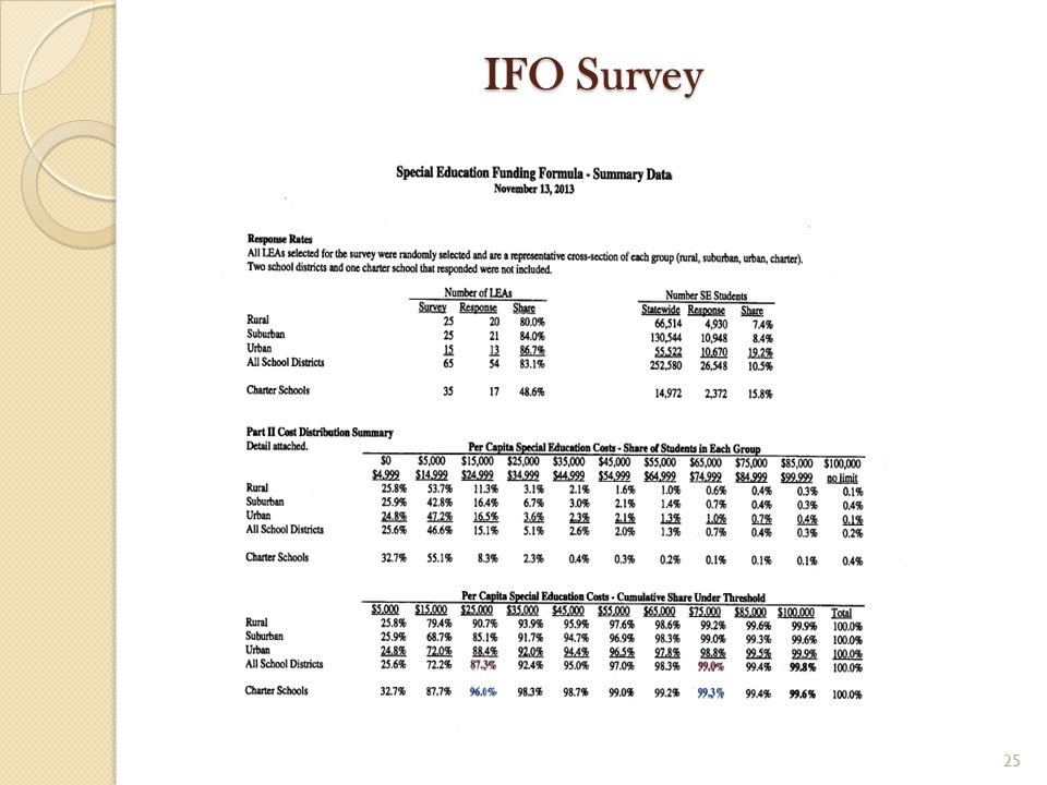 IFO Survey 25