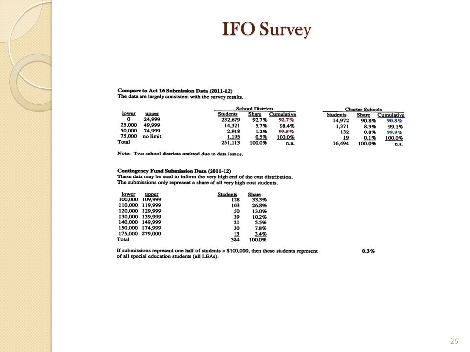 IFO Survey 26
