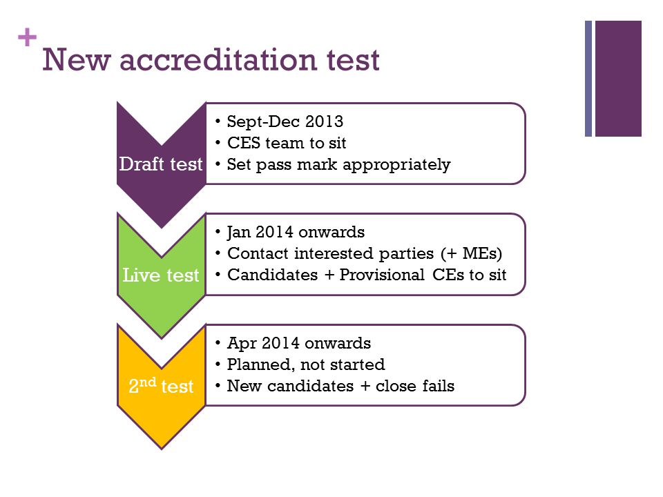 + New accreditation test Draft test Sept-Dec 2013 CES team to sit Set pass mark appropriately Live test Jan 2014 onwards Contact interested parties (+ MEs) Candidates + Provisional CEs to sit 2 nd test Apr 2014 onwards Planned, not started New candidates + close fails