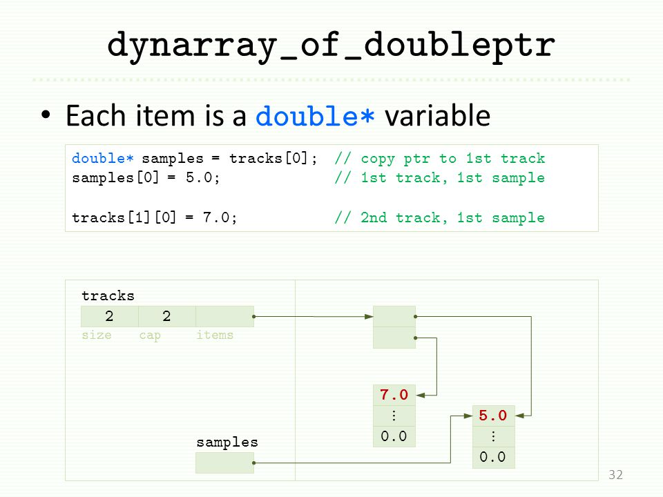 dynarray_of_doubleptr Each item is a double* variable 32 double* samples = tracks[0]; // copy ptr to 1st track samples[0] = 5.0; // 1st track, 1st sample tracks[1][0] = 7.0; // 2nd track, 1st sample tracks 2 size cap 2 items 5.0 0.0...