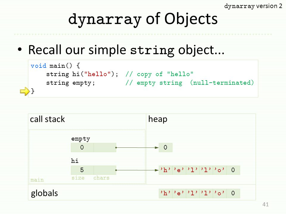 dynarray of Objects Recall our simple string object... 41 hi 5 'h''e''l' 'o'0 main globals call stack 'h''e''l' 'o'0 heap sizechars empty 00 void main