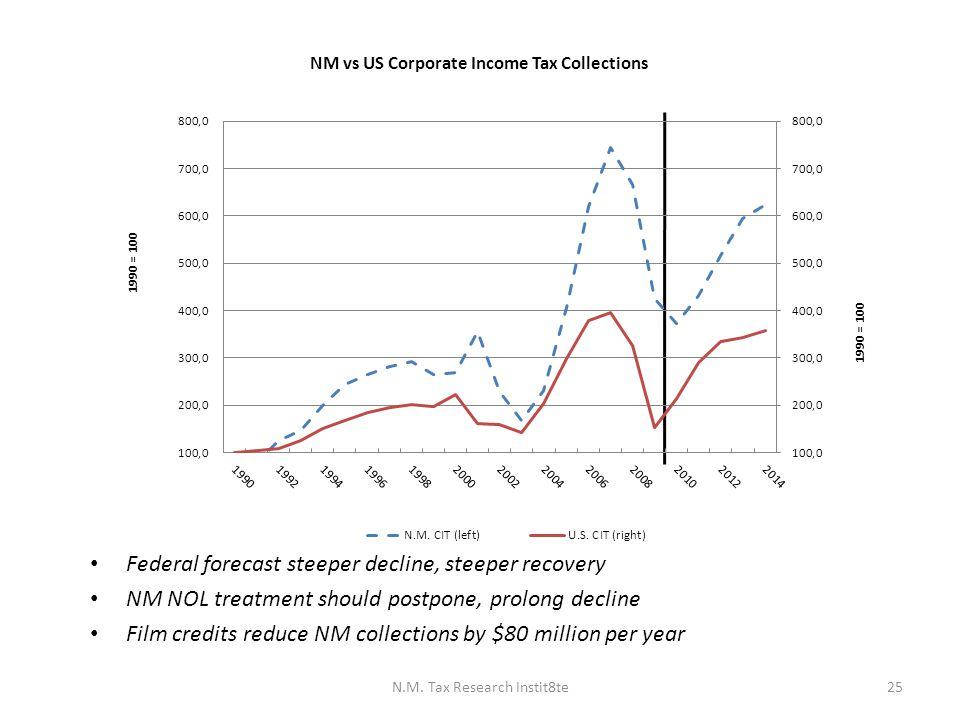 Federal forecast steeper decline, steeper recovery NM NOL treatment should postpone, prolong decline Film credits reduce NM collections by $80 million per year N.M.