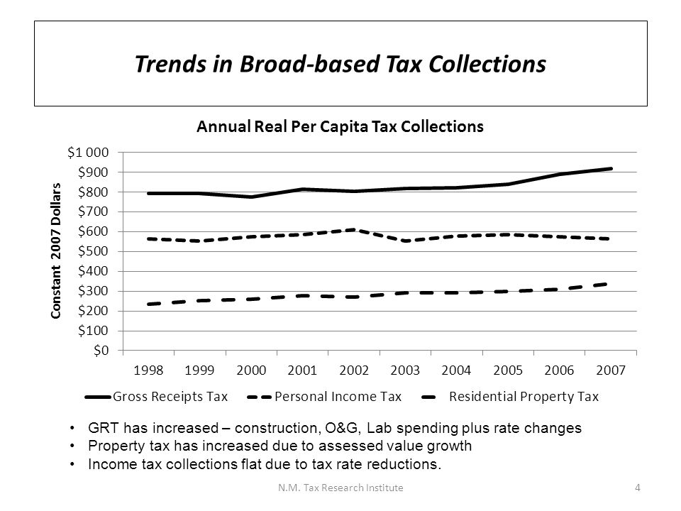 Trends in Broad-based Tax Collections GRT has increased – construction, O&G, Lab spending plus rate changes Property tax has increased due to assessed value growth Income tax collections flat due to tax rate reductions.