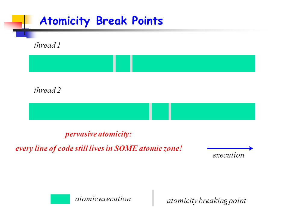 Atomicity Break Points thread 1 thread 2 atomic execution execution atomicity breaking point pervasive atomicity: every line of code still lives in SOME atomic zone!