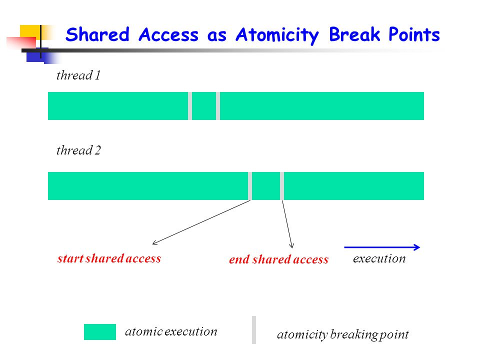 Shared Access as Atomicity Break Points thread 1 thread 2 atomic execution execution atomicity breaking point start shared access end shared access