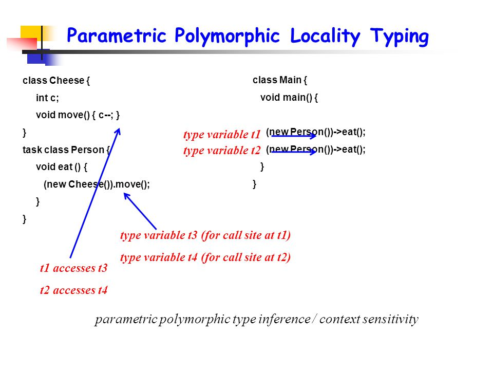 Parametric Polymorphic Locality Typing class Main { void main() { (new Person())->eat(); } class Cheese { int c; void move() { c--; } } task class Person { void eat () { (new Cheese()).move(); } type variable t1 type variable t2 type variable t3 (for call site at t1) type variable t4 (for call site at t2) parametric polymorphic type inference / context sensitivity t1 accesses t3 t2 accesses t4