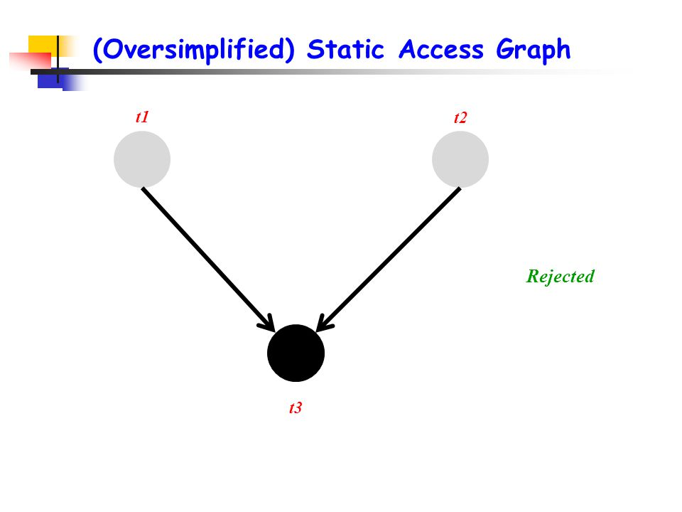 (Oversimplified) Static Access Graph t1 t2 Rejected t3