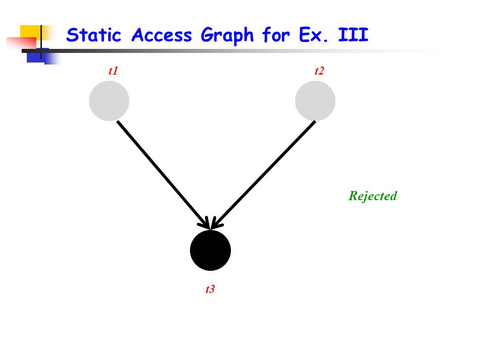 Static Access Graph for Ex. III t1 t3 Rejected t2