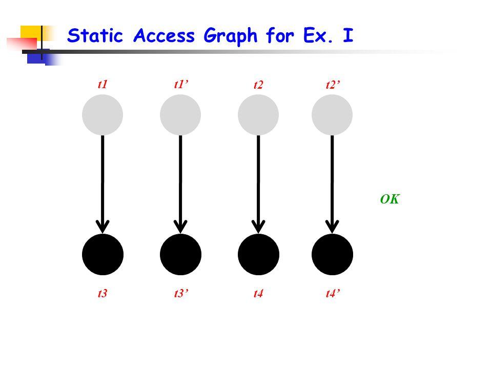 Static Access Graph for Ex. I t1 t2' t3t4' OK t1' t3't4 t2