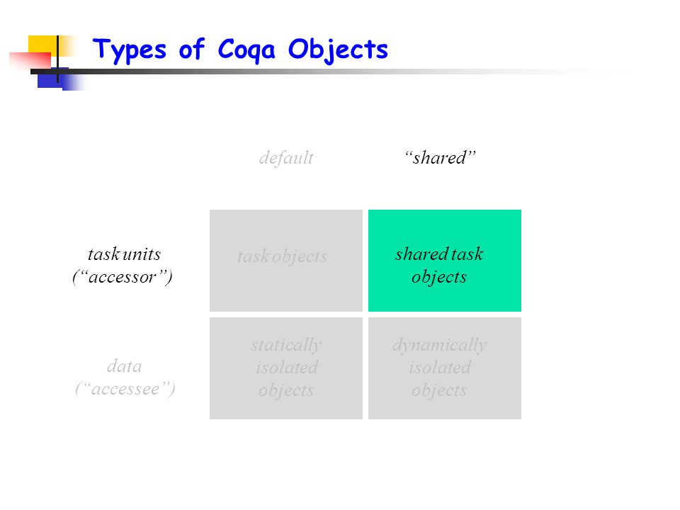 Types of Coqa Objects task units ( accessor ) data ( accessee ) default shared task objects statically isolated objects shared task objects dynamically isolated objects
