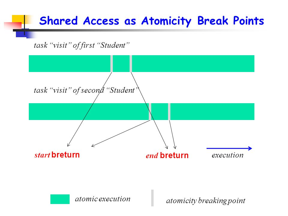 Shared Access as Atomicity Break Points task visit of second Student atomic execution execution atomicity breaking point start breturn end breturn task visit of first Student