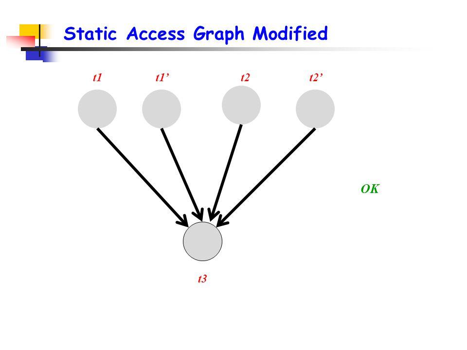 Static Access Graph Modified t1t2' OK t3 t1't2