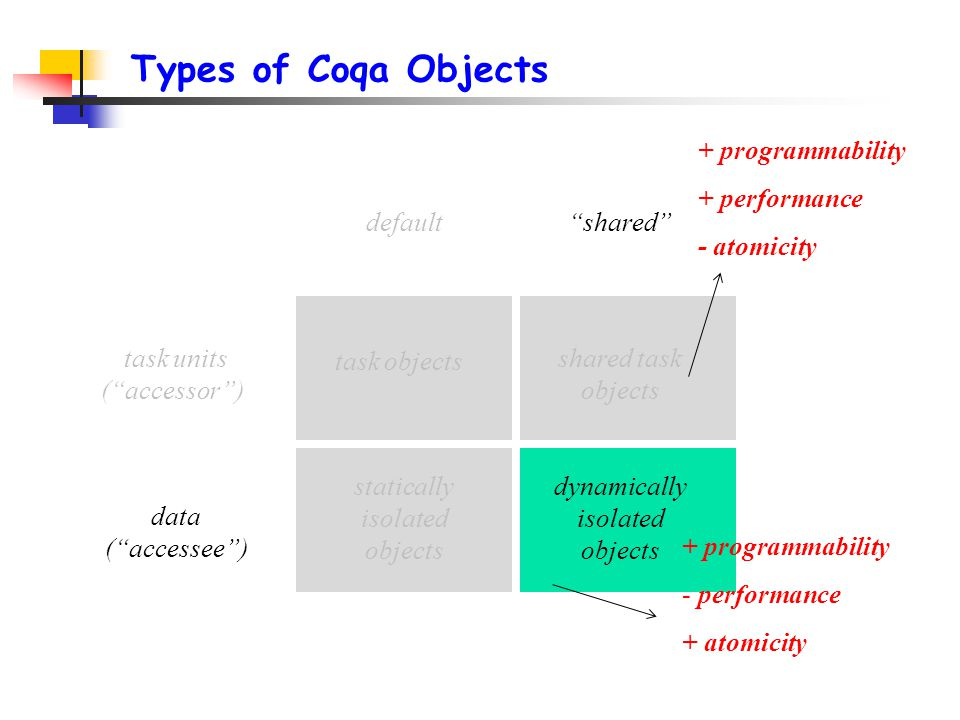 Types of Coqa Objects task units ( accessor ) data ( accessee ) default shared task objects statically isolated objects shared task objects dynamically isolated objects + programmability + performance - atomicity + programmability - performance + atomicity