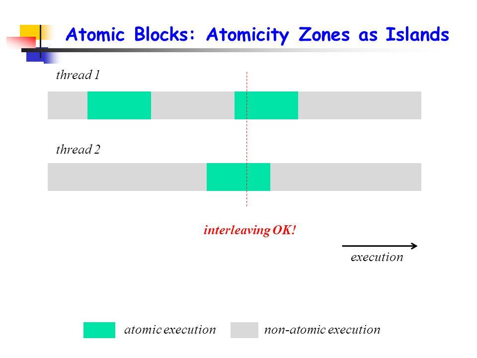 Atomic Blocks: Atomicity Zones as Islands thread 1 thread 2 atomic executionnon-atomic execution execution interleaving OK!