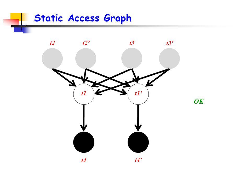 Static Access Graph t2 t3' t1 t4 OK t2't3 t1' t4'