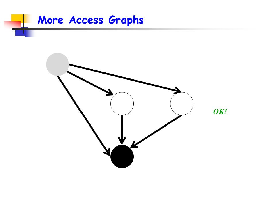 More Access Graphs OK!