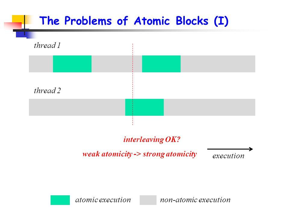 thread 1 thread 2 atomic executionnon-atomic execution execution interleaving OK? The Problems of Atomic Blocks (I) weak atomicity -> strong atomicity