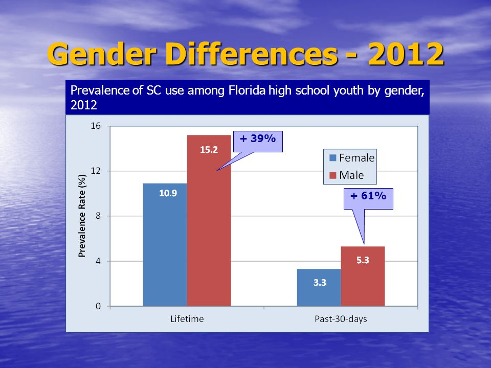 Gender Differences - 2012 Prevalence of SC use among Florida high school youth by gender, 2012 + 39% + 61%