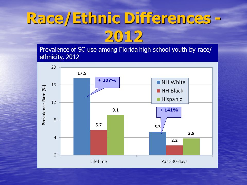 Race/Ethnic Differences - 2012 Prevalence of SC use among Florida high school youth by race/ ethnicity, 2012 + 207% + 141%