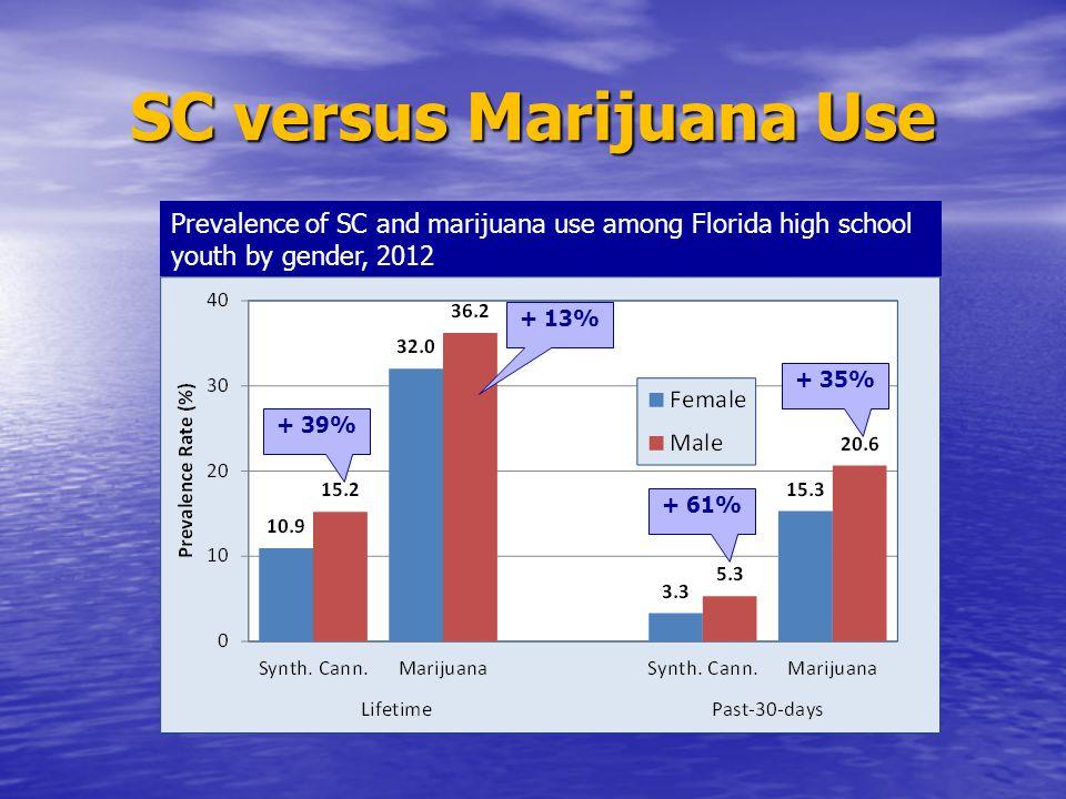 SC versus Marijuana Use Prevalence of SC and marijuana use among Florida high school youth by gender, 2012 + 39% + 13% + 61% + 35%