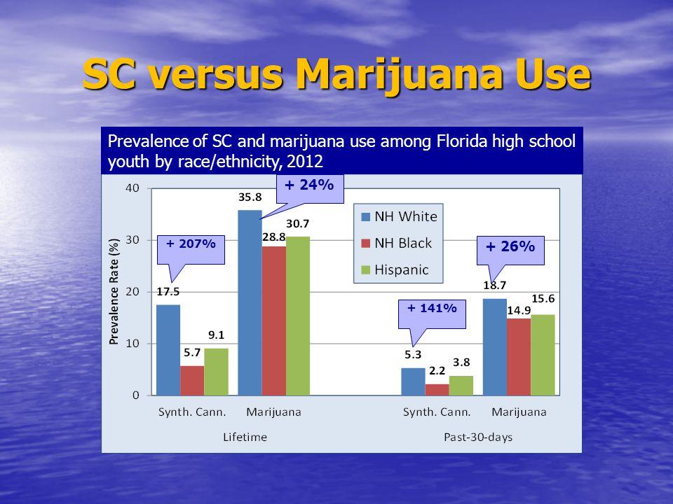 SC versus Marijuana Use Prevalence of SC and marijuana use among Florida high school youth by race/ethnicity, 2012 + 207% + 24% + 141% + 26%