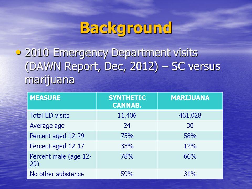 Background 2010 Emergency Department visits (DAWN Report, Dec, 2012) – SC versus marijuana 2010 Emergency Department visits (DAWN Report, Dec, 2012) – SC versus marijuana MEASURESYNTHETIC CANNAB.