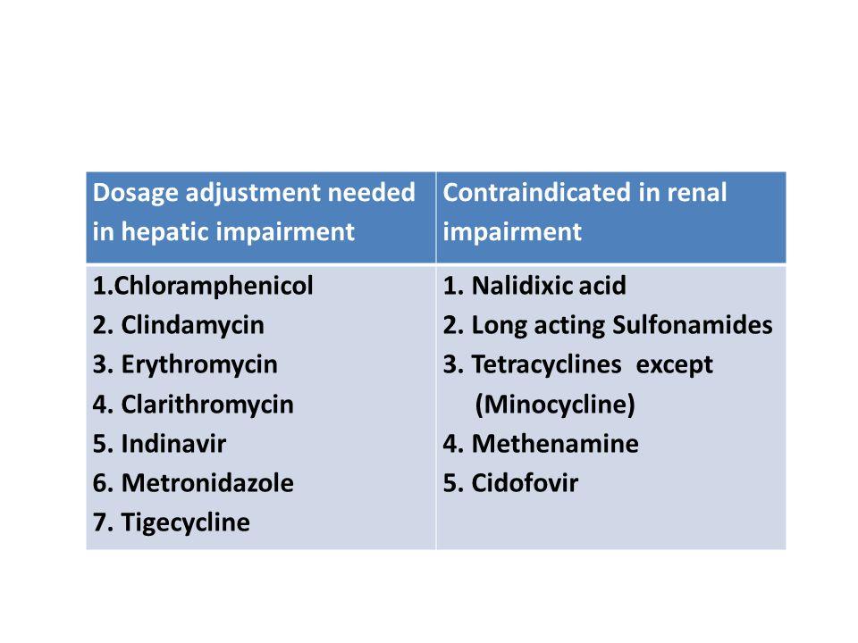 Dosage adjustment needed in hepatic impairment Contraindicated in renal impairment 1.Chloramphenicol 2. Clindamycin 3. Erythromycin 4. Clarithromycin