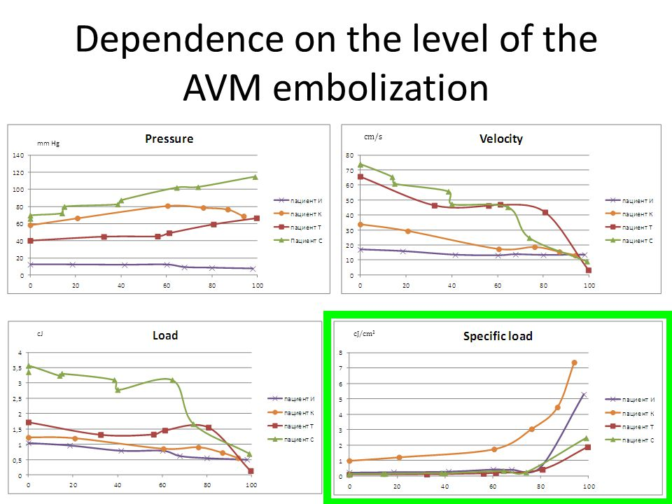 Dependence on the level of the AVM embolization mm Hg cJ cJ/cm 3 cm/s