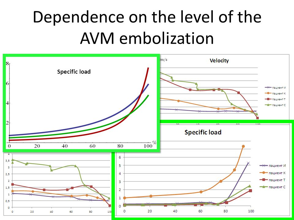Dependence on the level of the AVM embolization mm Hg cJ cJ/cm 3 cm/s Specific load