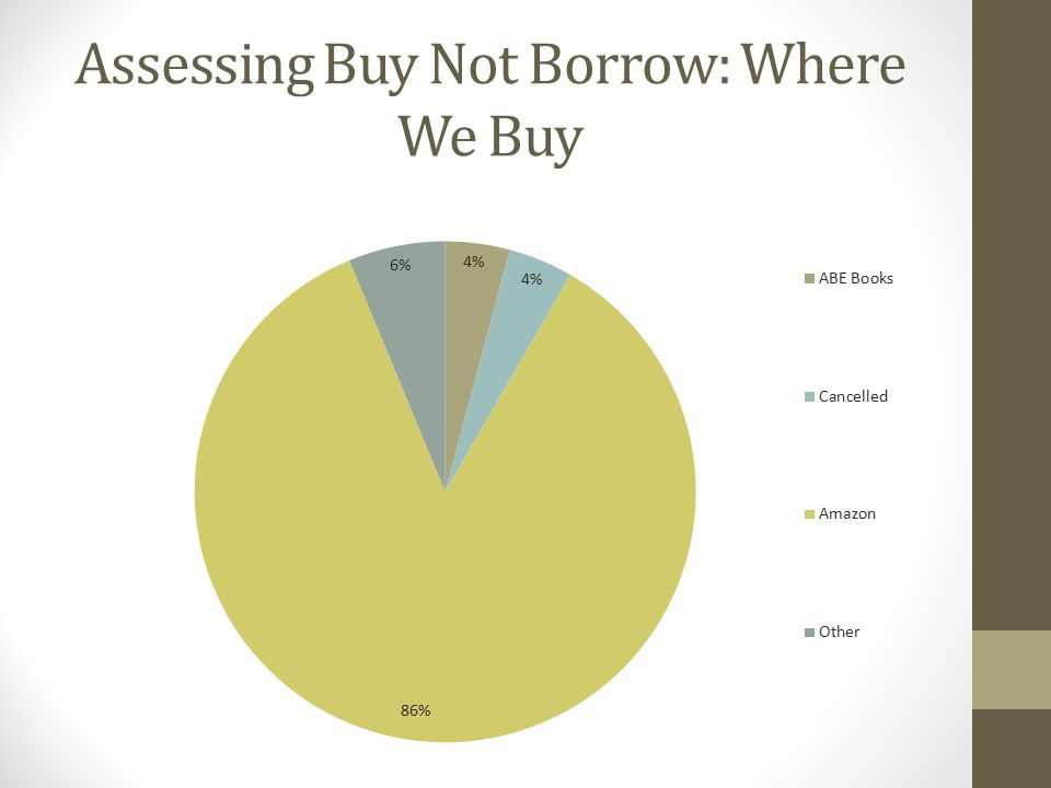 Assessing Buy Not Borrow: Where We Buy