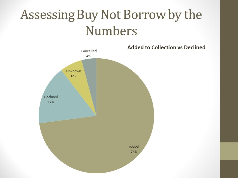 Assessing Buy Not Borrow by the Numbers