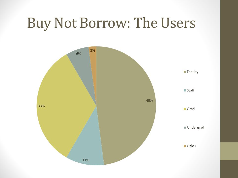 Buy Not Borrow: The Users