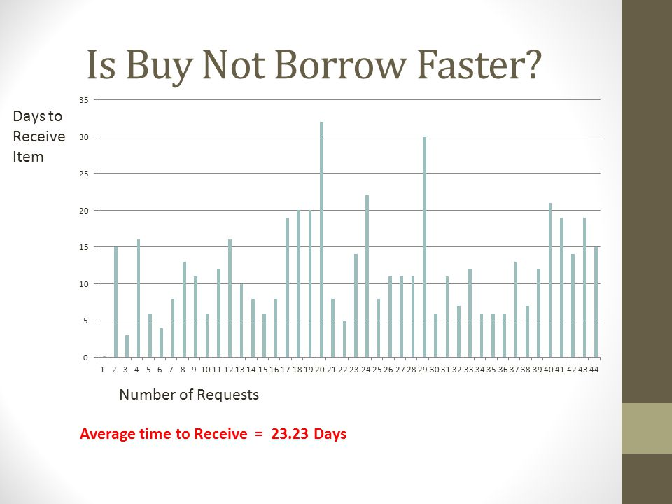 Is Buy Not Borrow Faster.