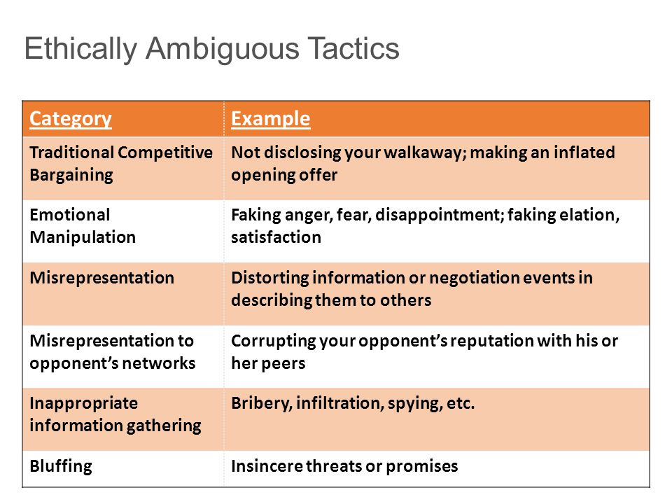 Ethically Ambiguous Tactics CategoryExample Traditional Competitive Bargaining Not disclosing your walkaway; making an inflated opening offer Emotional Manipulation Faking anger, fear, disappointment; faking elation, satisfaction MisrepresentationDistorting information or negotiation events in describing them to others Misrepresentation to opponent's networks Corrupting your opponent's reputation with his or her peers Inappropriate information gathering Bribery, infiltration, spying, etc.