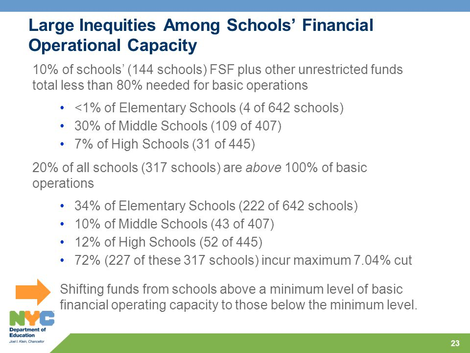 23 Large Inequities Among Schools' Financial Operational Capacity <1% of Elementary Schools (4 of 642 schools) 30% of Middle Schools (109 of 407) 7% of High Schools (31 of 445) 34% of Elementary Schools (222 of 642 schools) 10% of Middle Schools (43 of 407) 12% of High Schools (52 of 445) 72% (227 of these 317 schools) incur maximum 7.04% cut Shifting funds from schools above a minimum level of basic financial operating capacity to those below the minimum level.