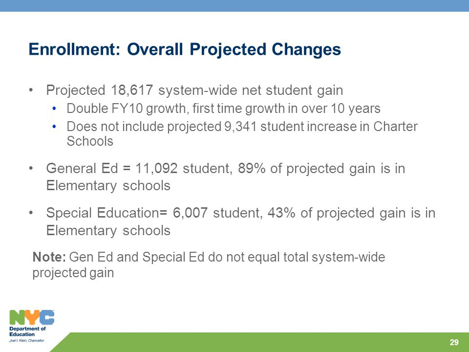 29 Enrollment: Overall Projected Changes Projected 18,617 system-wide net student gain Double FY10 growth, first time growth in over 10 years Does not include projected 9,341 student increase in Charter Schools General Ed = 11,092 student, 89% of projected gain is in Elementary schools Special Education= 6,007 student, 43% of projected gain is in Elementary schools Note: Gen Ed and Special Ed do not equal total system-wide projected gain