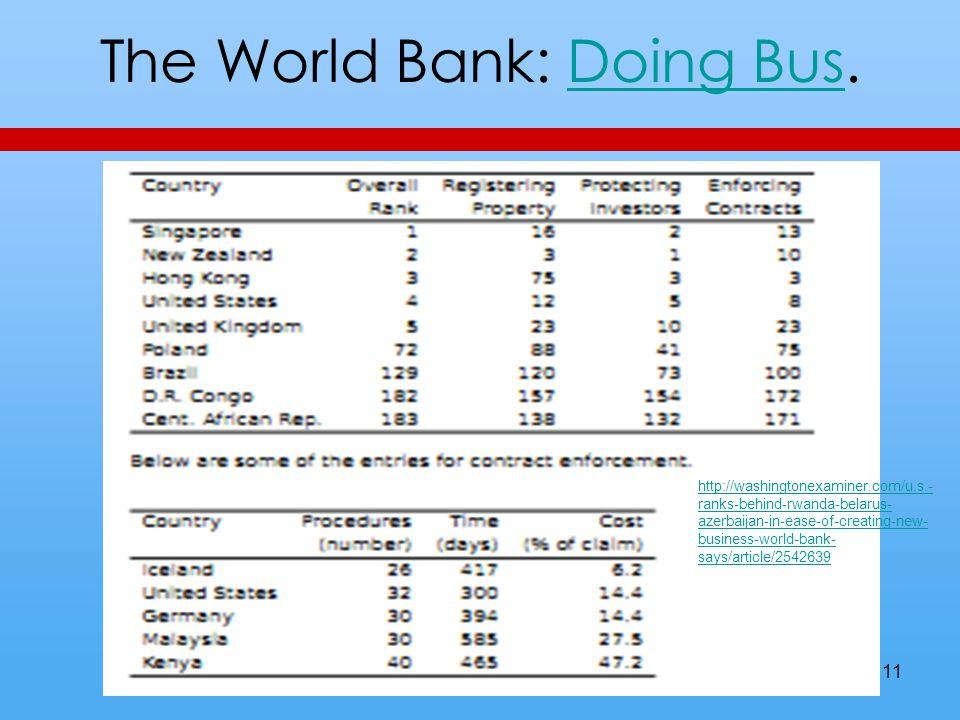 The World Bank: Doing Bus.Doing Bus 11 http://washingtonexaminer.com/u.s.- ranks-behind-rwanda-belarus- azerbaijan-in-ease-of-creating-new- business-w